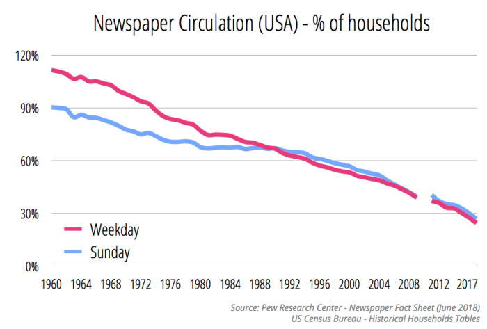 newspapercirculationpercentofhouseholds