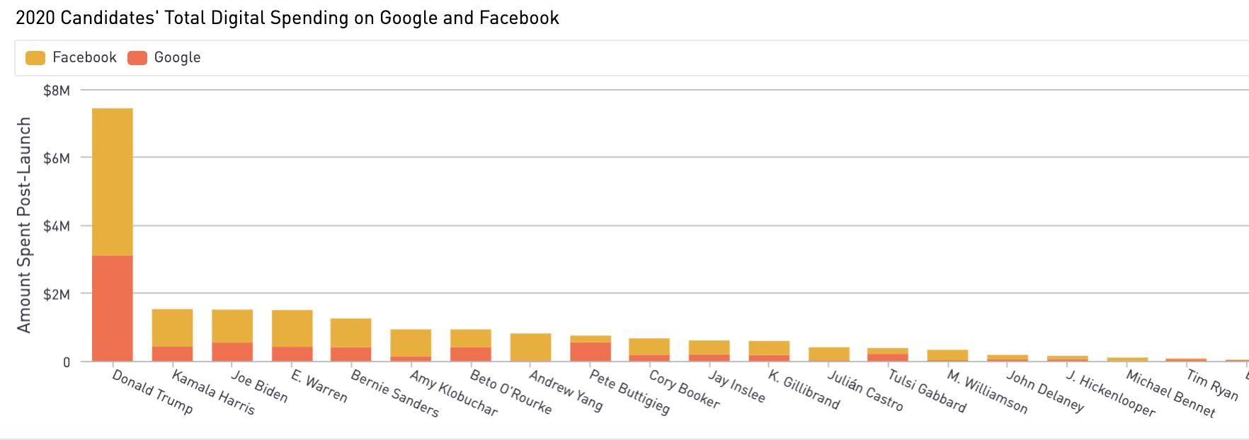 digitalspending